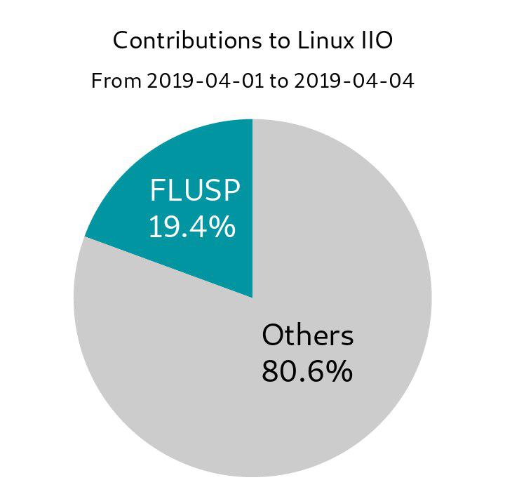 Source: https://www.spinics.net/lists/linux-iio/msg43827.html